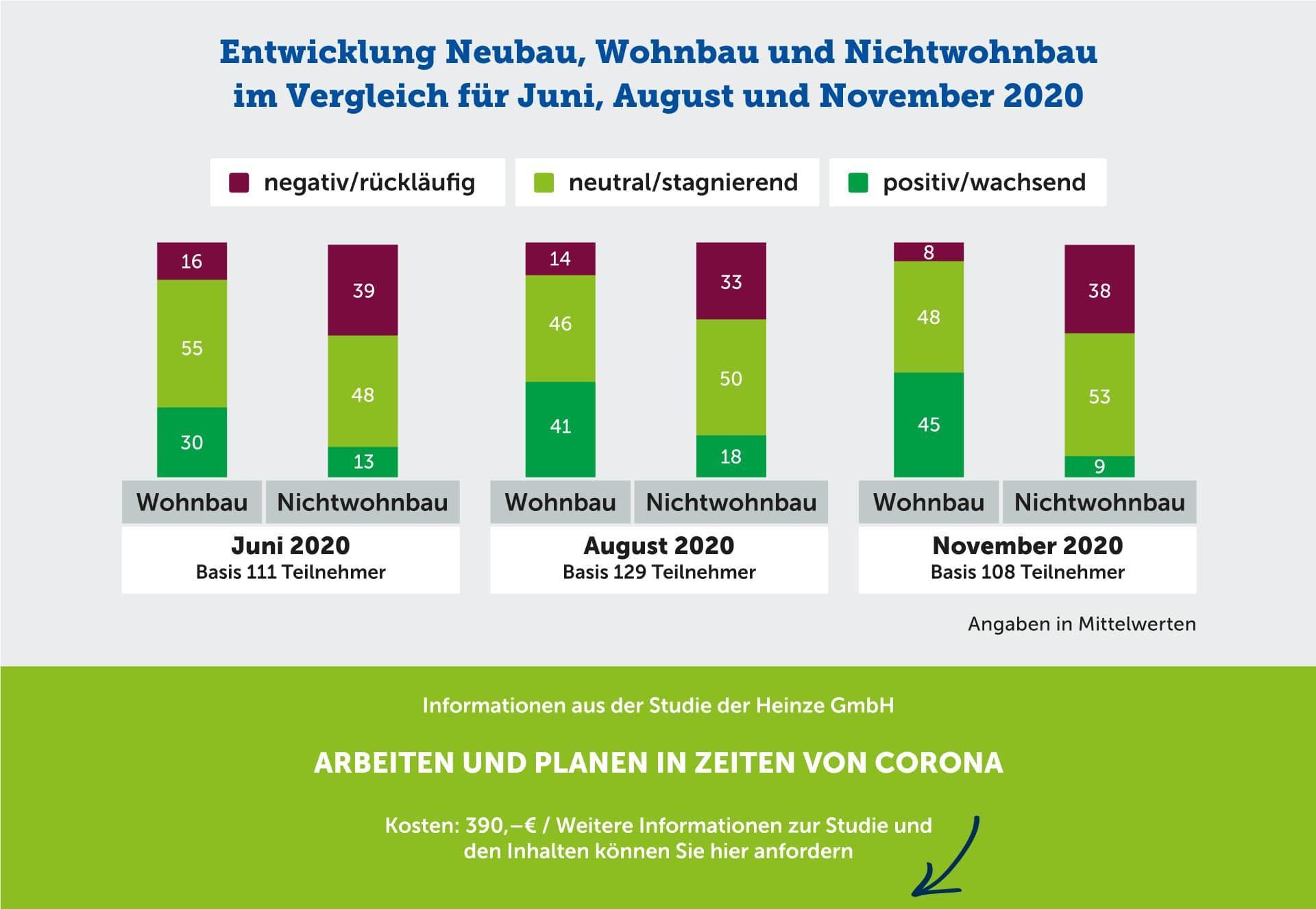 Entwicklung Neubau, Wohnbau und Nichtwohnbau im Vergleich für Juni, August und November 2020
