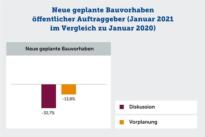 Neue geplante Bauvorhaben öffentlicher Auftraggeber Januar 2021 im Vergleich zu Januar 2020