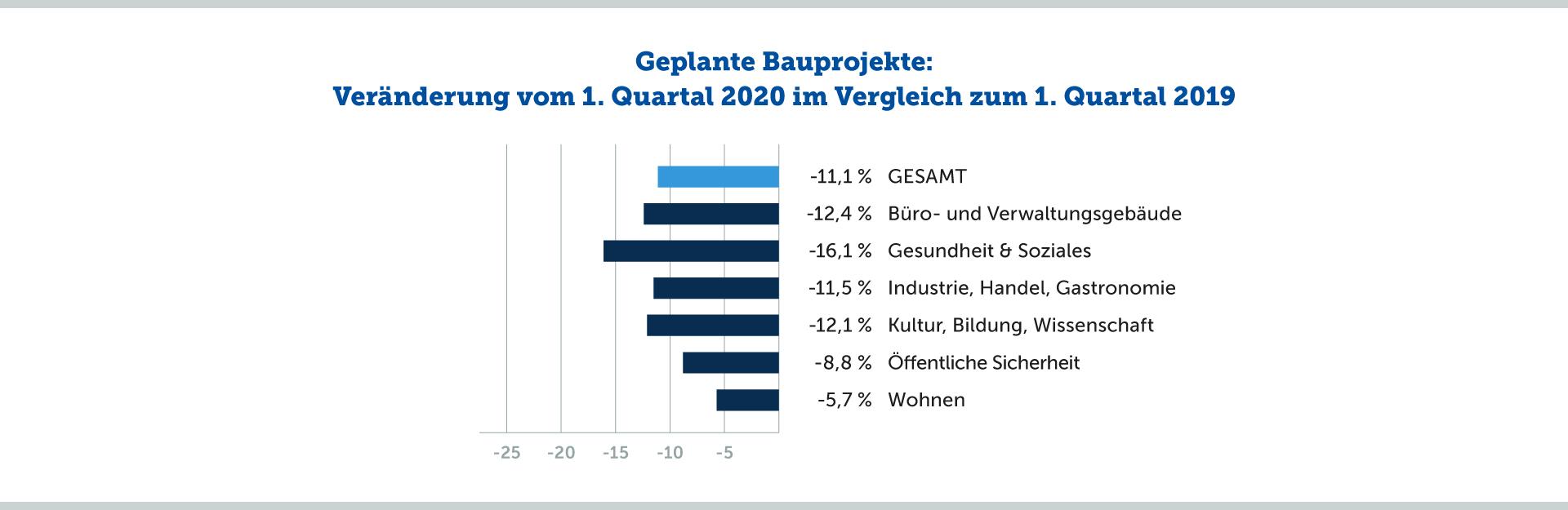 Geplante Bauprojekte: Veränderung vom 1. Quartal 2020 im Vergleich zum 1. Quartal 2019