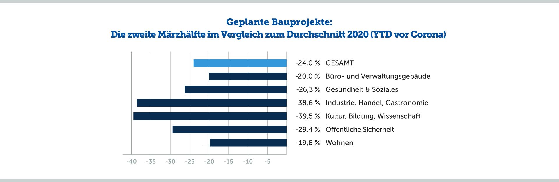 Geplante Bauprojekte: Die zweite Märzhälfte im Vergleich zum Durchschnitt 2020 (YTD vor Corona)