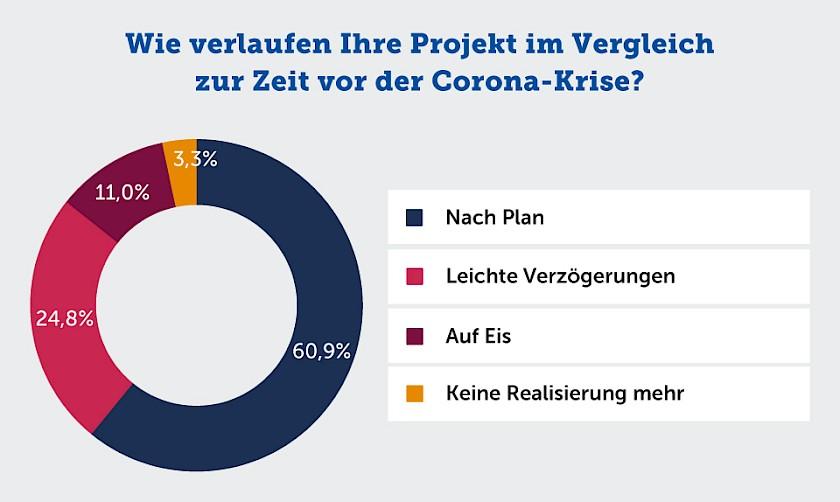 Verzögerungen in einzelnen Bauphasen aufgrund von Corona