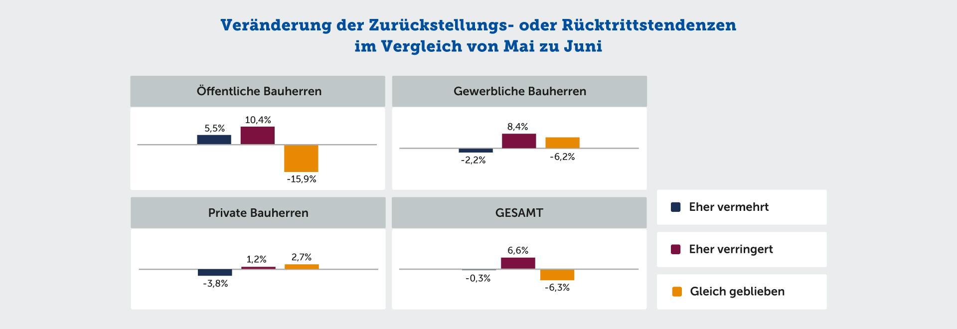 Veränderung der Zurückstellungs- oder Rücktrittstendenzen im Vergleich von Mai zu Juni