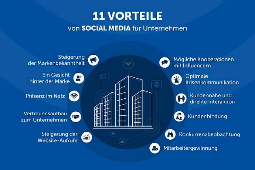 11 Vorteile von Social Media für Unternehmen