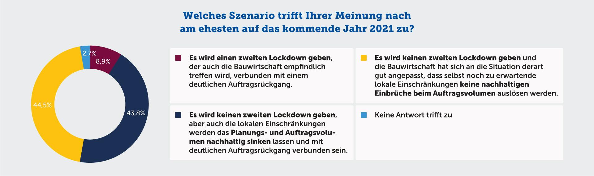 Welches Szenario trifft Ihrer Meinung nach am ehesten auf das kommende Jahr 2021 zu?