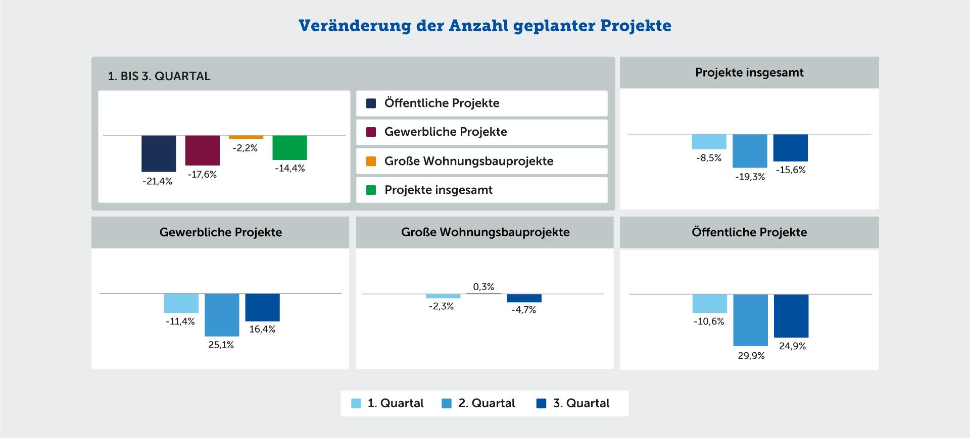 Veränderung der Anzahl geplanter Projekte